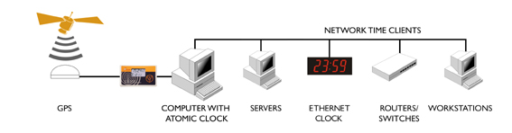 gps clock to server