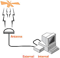server gps atomic clock with remote antenna