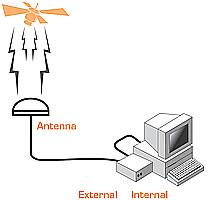GPS NTP Servers for Windows | atomic-clock galleon eu com