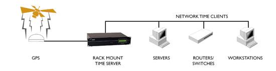ntp time server gps