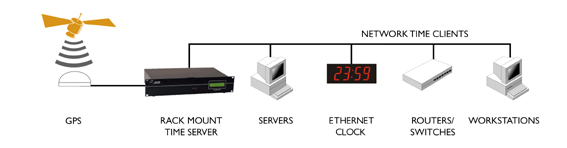 ntp server gps