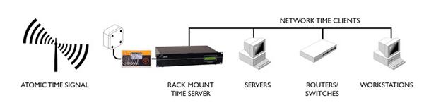 Dedicated Rackmount NTP Time Servers