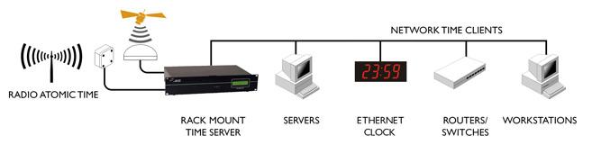 sntp server