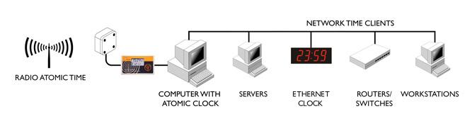 sntp linux