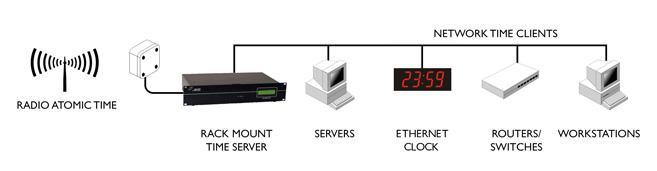 sntp time server